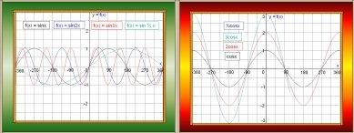 Trigonometry Graph Collection