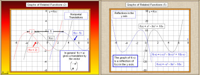Graphs of Related functions (Transformations)