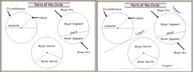 Circle (Parts)