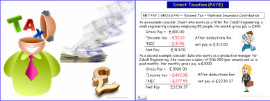 Pay, Tax and National Insurance