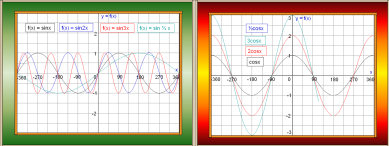 Trigonometry 4: Graph Collection