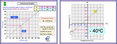 Conversion Graphs (USA)