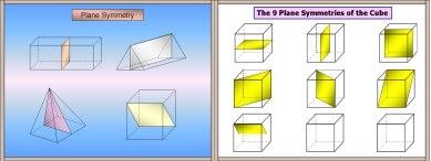 Symmetry(Planes of)