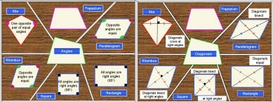 Quadrilaterals (Properties of)