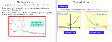 Graph of y = a^x