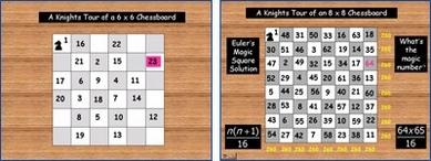 Chessboard Activities