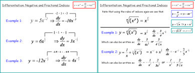 Differentiation 4: Fractional and Negative Indices