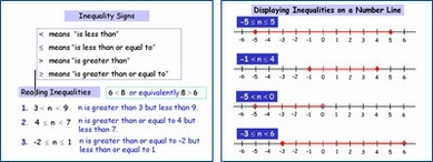 Inequalities (On a number Line)