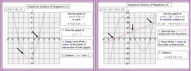 Graphical Solution of Equations