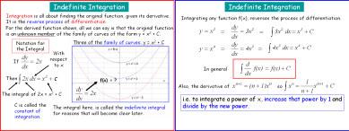 Integration 1 (Indefinite)